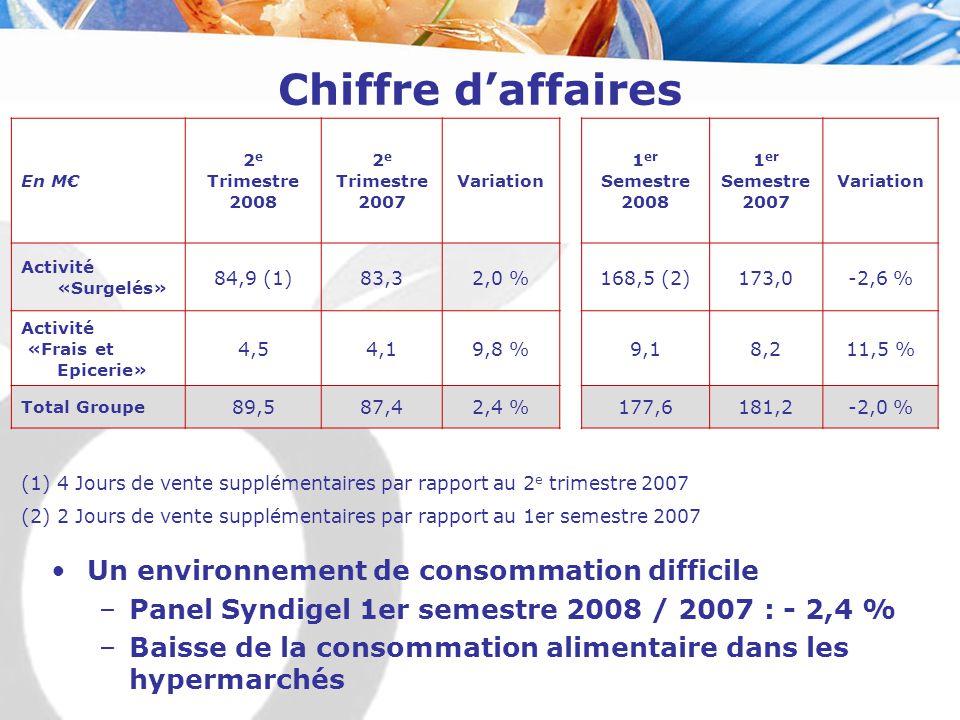 Chiffre d'affaires En M€ 2 e Trimestre 2008 2 e Trimestre 2007 Variation 1 er Semestre 2008 1 er Semestre 2007 Variation Activité «Surgelés» 84,9 (1)8