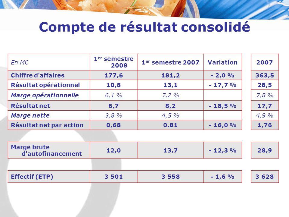 Compte de résultat consolidé En M€ 1 er semestre 2008 1 er semestre 2007Variation2007 Chiffre d'affaires177,6181,2- 2,0 %363,5 Résultat opérationnel10