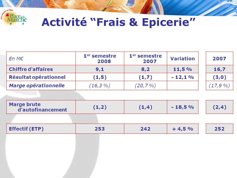Activité Frais & Epicerie En M€ 1 er semestre 2008 1 er semestre 2007 Variation2007 Chiffre d affaires9,18,211,5 %16,7 Résultat opérationnel(1,5)(1,7)- 12,1 %(3,0) Marge opérationnelle(16,3 %)(20,7 %)(17,9 %) Marge brute d autofinancement (1,2)(1,4)- 18,5 %(2,4) Effectif (ETP)253242+ 4,5 %252