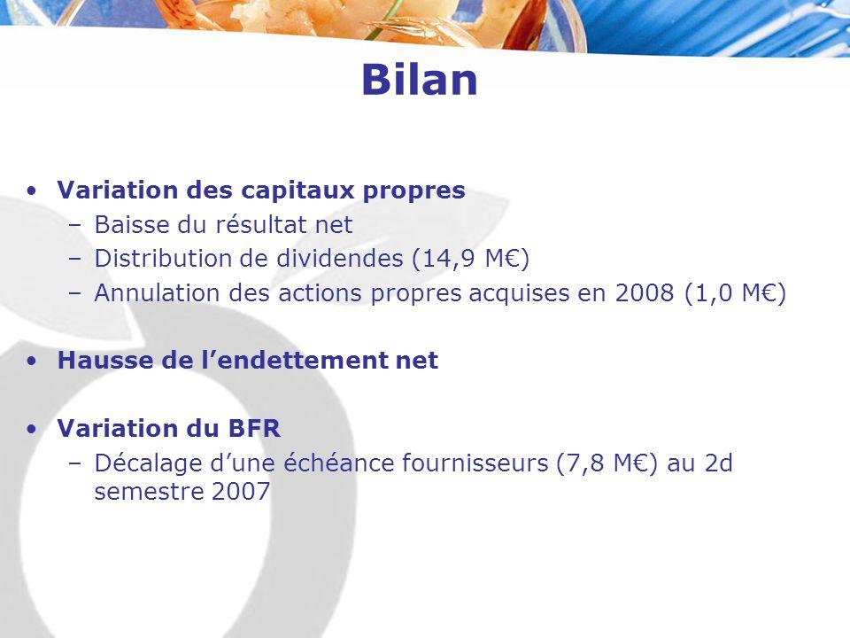 Bilan Variation des capitaux propres –Baisse du résultat net –Distribution de dividendes (14,9 M€) –Annulation des actions propres acquises en 2008 (1,0 M€) Hausse de l'endettement net Variation du BFR –Décalage d'une échéance fournisseurs (7,8 M€) au 2d semestre 2007