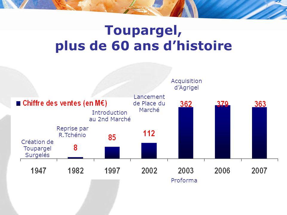 Toupargel, plus de 60 ans d'histoire Création de Toupargel Surgelés Reprise par R.Tchénio Introduction au 2nd Marché Lancement de Place du Marché Acqu