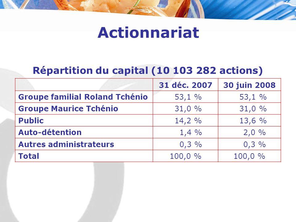 Actionnariat 31 déc. 200730 juin 2008 Groupe familial Roland Tchénio 53,1 % Groupe Maurice Tchénio 31,0 % Public 14,2 % 13,6 % Auto-détention 1,4 % 2,