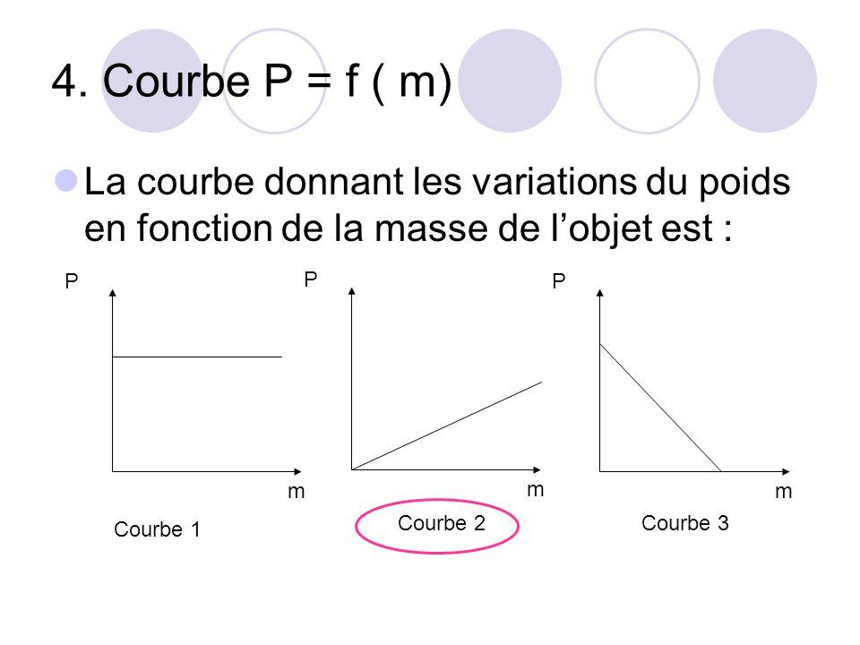 4. Courbe P = f ( m) La courbe donnant les variations du poids en fonction de la masse de l'objet est : P m P m P m Courbe 1 Courbe 2Courbe 3
