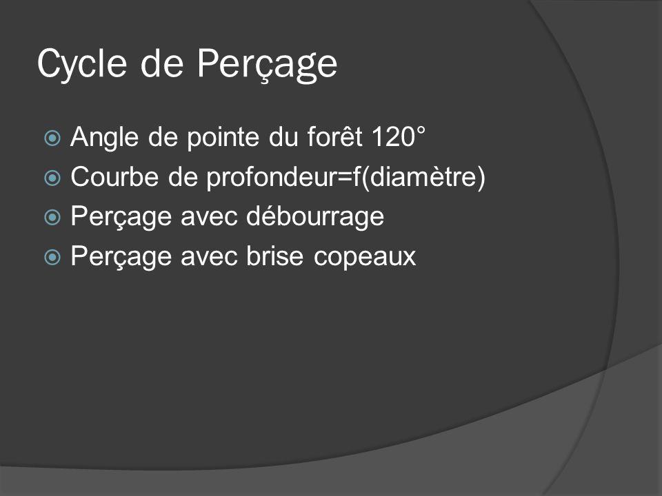 Cycle de Perçage  Angle de pointe du forêt 120°  Courbe de profondeur=f(diamètre)  Perçage avec débourrage  Perçage avec brise copeaux