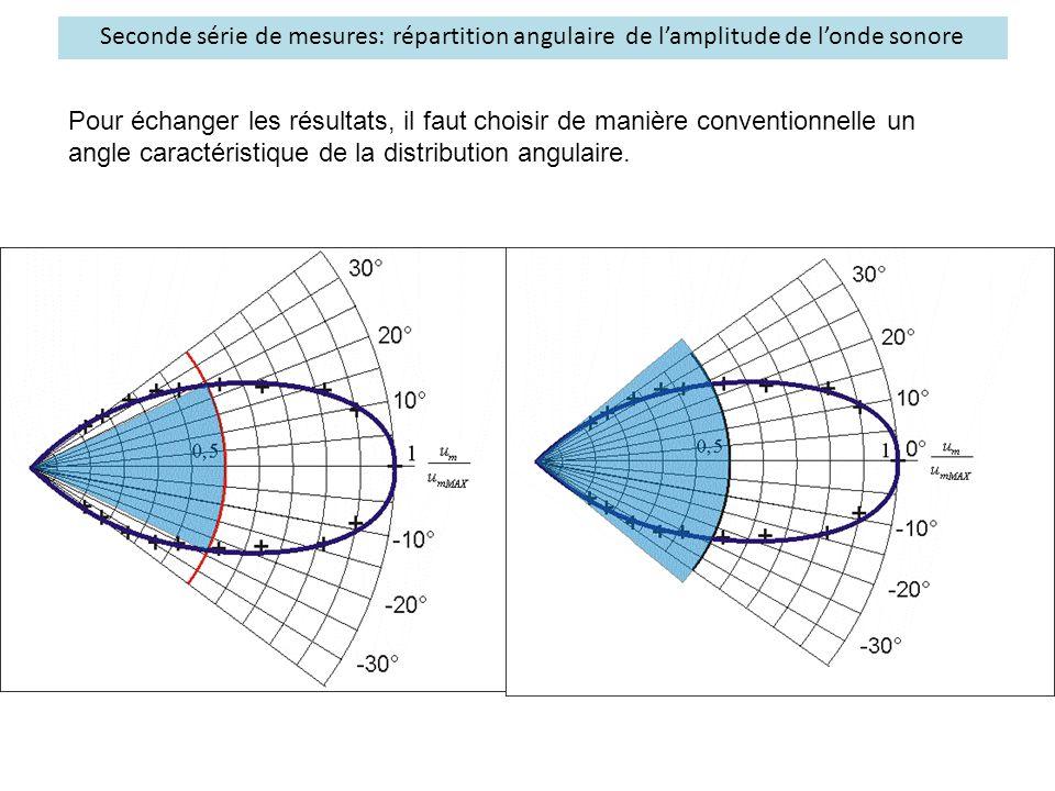 Seconde série de mesures: répartition angulaire de l'amplitude de l'onde sonore Pour échanger les résultats, il faut choisir de manière conventionnell