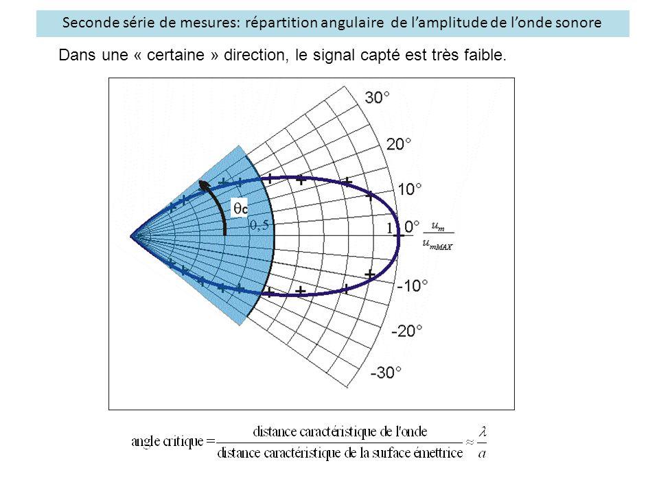 Seconde série de mesures: répartition angulaire de l'amplitude de l'onde sonore Dans une « certaine » direction, le signal capté est très faible.