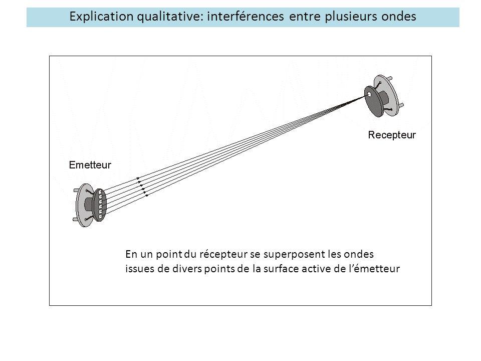 Explication qualitative: interférences entre plusieurs ondes En un point du récepteur se superposent les ondes issues de divers points de la surface a