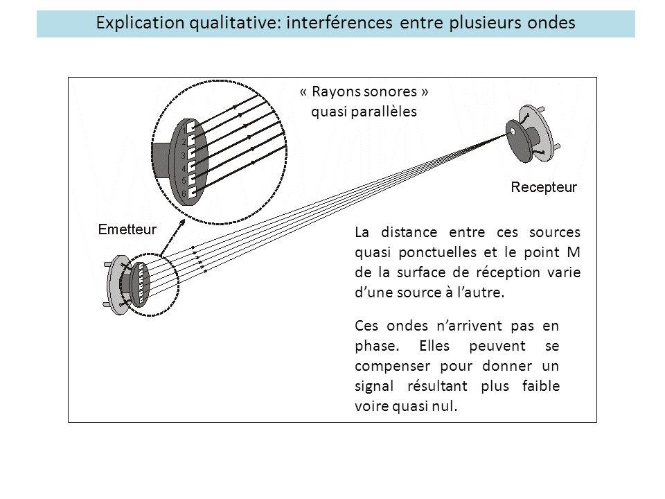 Explication qualitative: interférences entre plusieurs ondes La distance entre ces sources quasi ponctuelles et le point M de la surface de réception