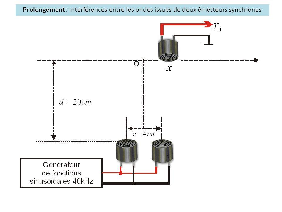 Prolongement : interférences entre les ondes issues de deux émetteurs synchrones