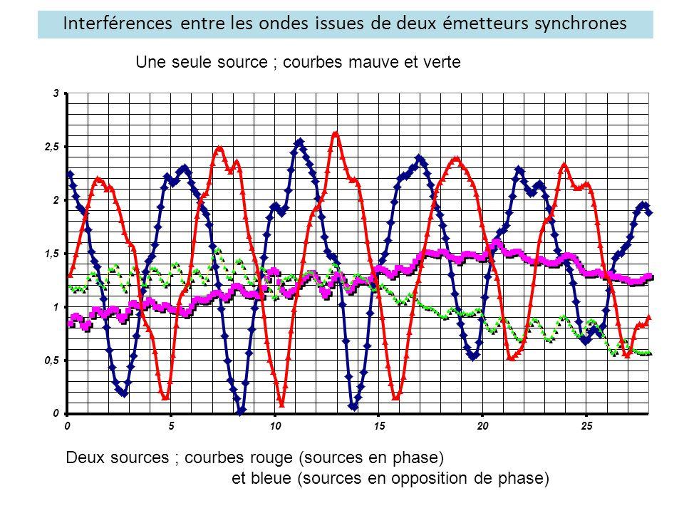 Interférences entre les ondes issues de deux émetteurs synchrones Une seule source ; courbes mauve et verte Deux sources ; courbes rouge (sources en p