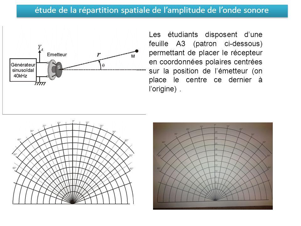 étude de la répartition spatiale de l'amplitude de l'onde sonore Les étudiants disposent d'une feuille A3 (patron ci-dessous) permettant de placer le