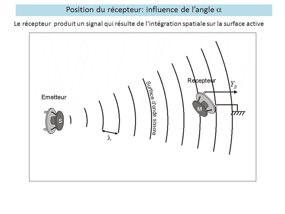 Position du récepteur: influence de l'angle  Le récepteur produit un signal qui résulte de l'intégration spatiale sur la surface active