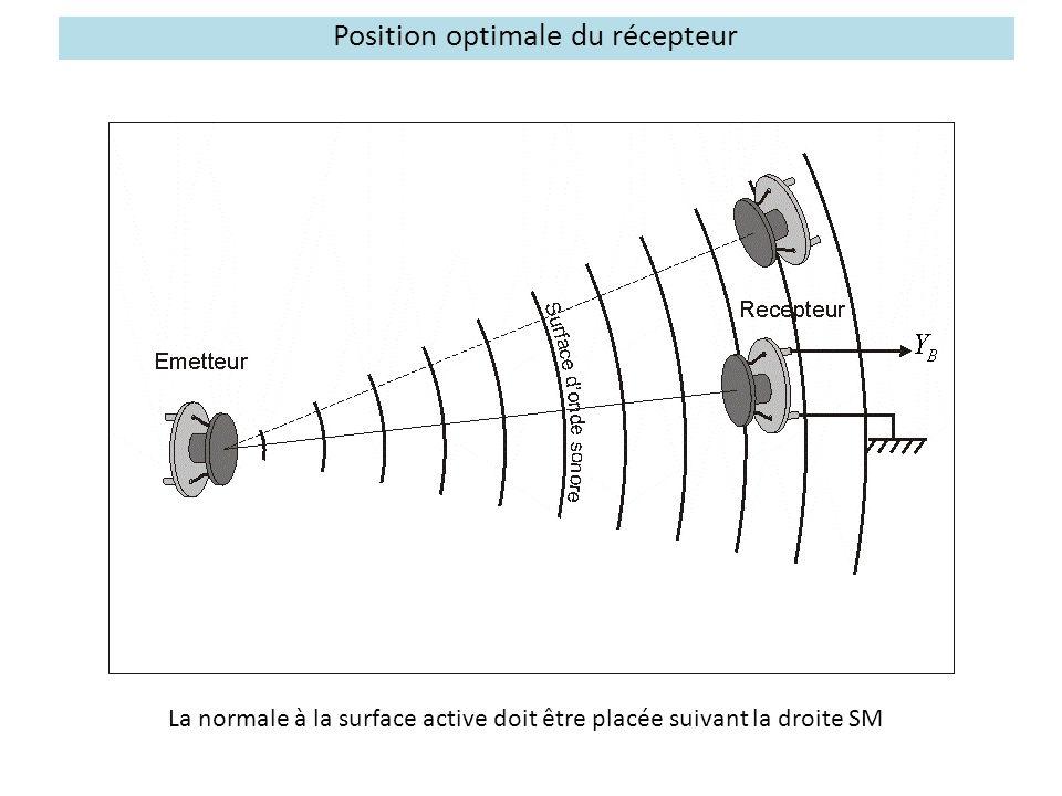 Investigation radiale puis angulaire de l'amplitude émise Pour étudier la répartition spatiale de l'amplitude dans le plan, il est judicieux de ne faire varier qu'une seule coordonnée.