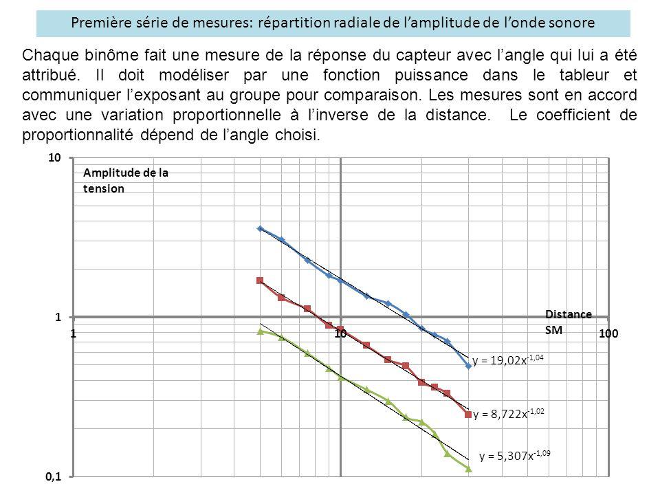 Seconde série de mesures: répartition angulaire de l'amplitude de l'onde sonore On procède de même en faisant varier l'angle pour diverses valeurs de la distance.