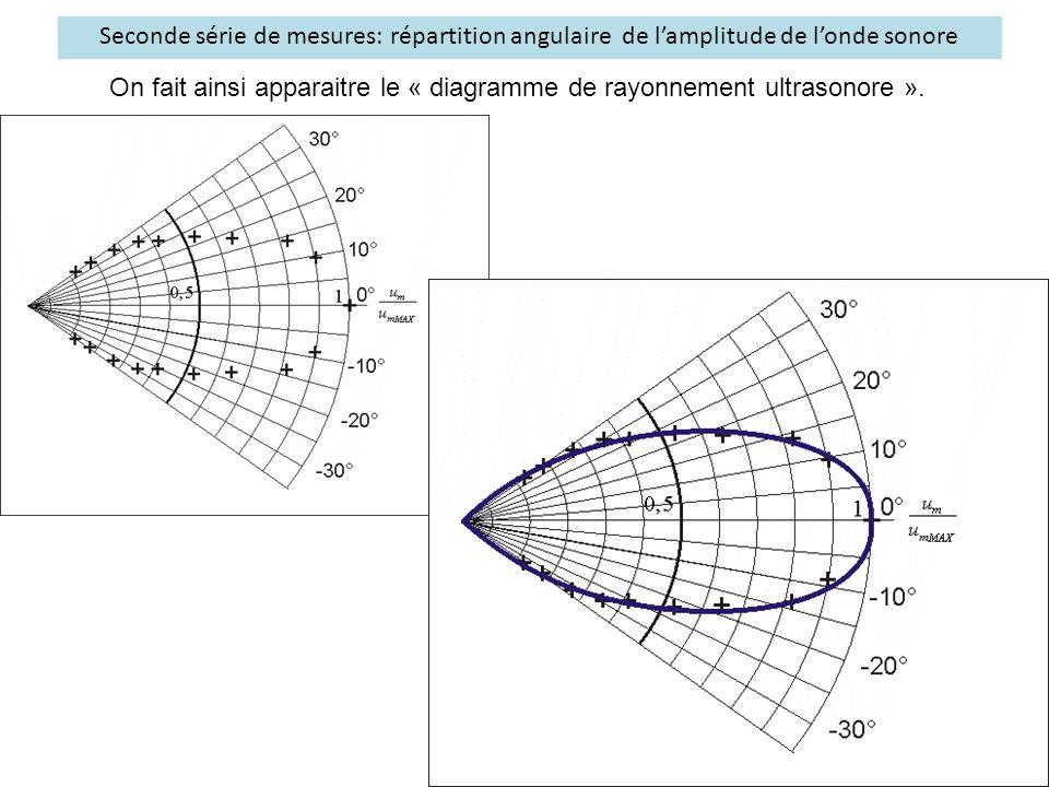 Seconde série de mesures: répartition angulaire de l'amplitude de l'onde sonore On fait ainsi apparaitre le « diagramme de rayonnement ultrasonore ».