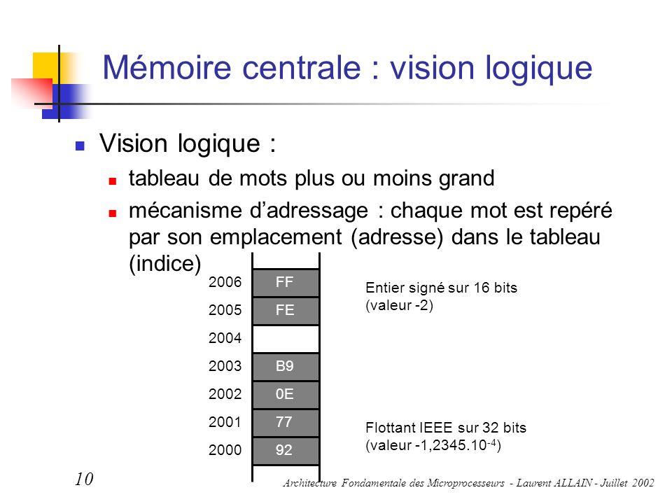 Architecture Fondamentale des Microprocesseurs - Laurent ALLAIN - Juillet 2002 10 Mémoire centrale : vision logique Vision logique : tableau de mots p
