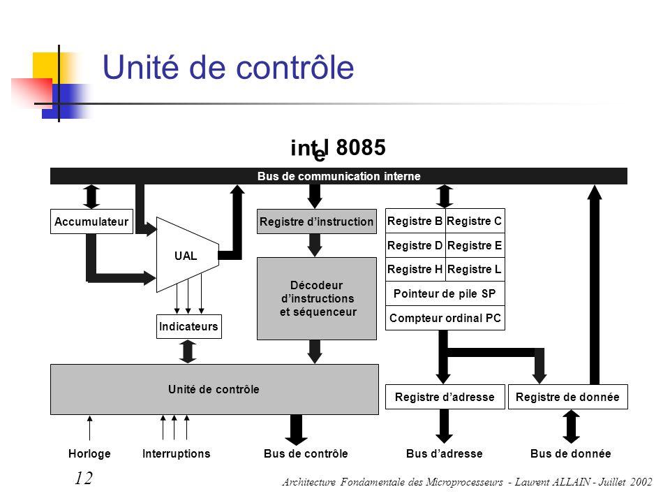 Architecture Fondamentale des Microprocesseurs - Laurent ALLAIN - Juillet 2002 12 Unité de contrôle Bus de contrôleBus d'adresseBus de donnéeHorloge I