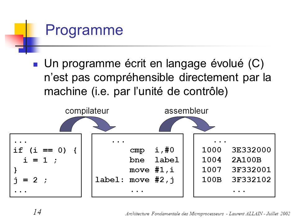 Architecture Fondamentale des Microprocesseurs - Laurent ALLAIN - Juillet 2002 14 Programme Un programme écrit en langage évolué (C) n'est pas compréh