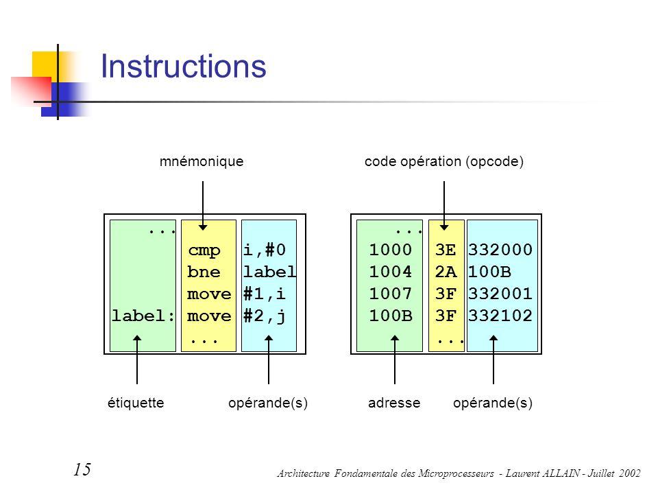 Architecture Fondamentale des Microprocesseurs - Laurent ALLAIN - Juillet 2002 15 Instructions étiquetteadresse mnémoniquecode opération (opcode) opér