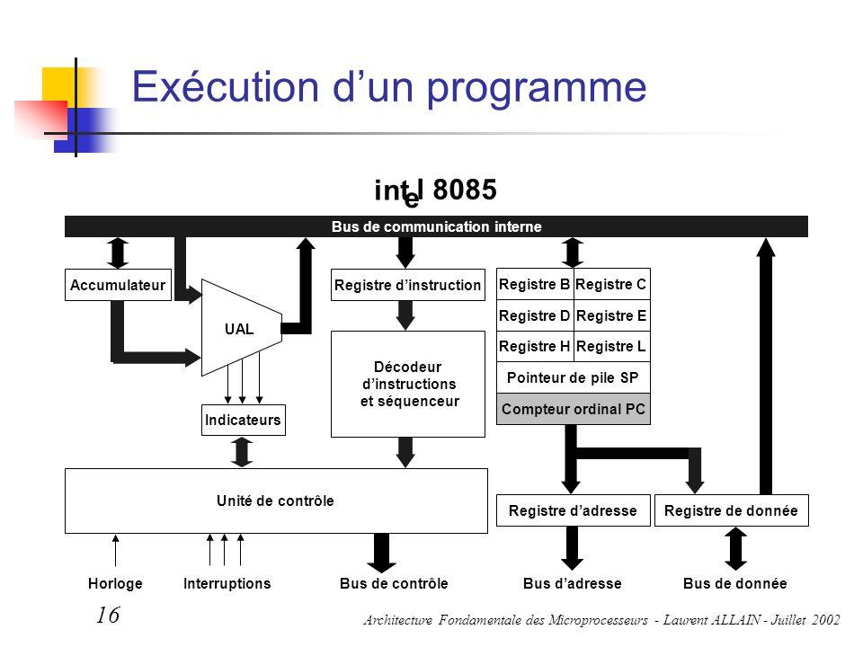 Architecture Fondamentale des Microprocesseurs - Laurent ALLAIN - Juillet 2002 16 Exécution d'un programme Bus de contrôleBus d'adresseBus de donnéeHo
