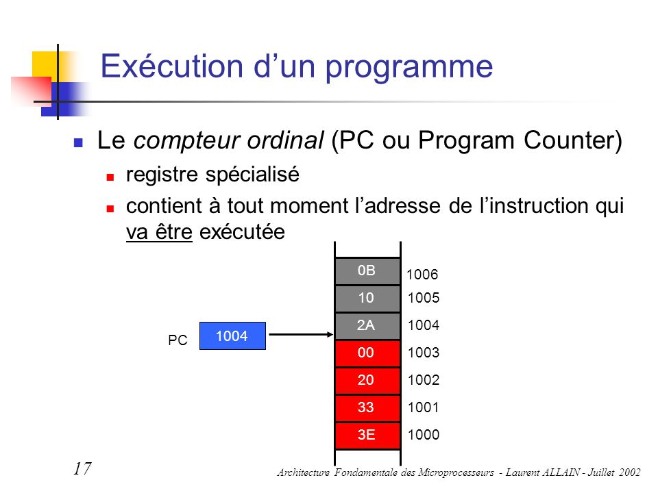 Architecture Fondamentale des Microprocesseurs - Laurent ALLAIN - Juillet 2002 17 Exécution d'un programme Le compteur ordinal (PC ou Program Counter)