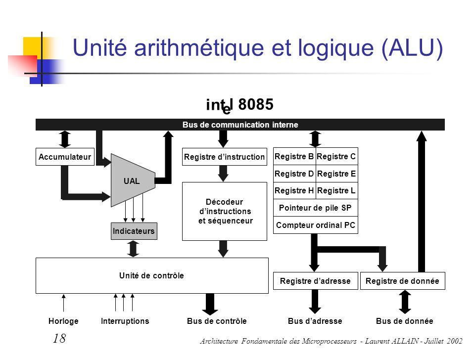 Architecture Fondamentale des Microprocesseurs - Laurent ALLAIN - Juillet 2002 18 Unité arithmétique et logique (ALU) Bus de contrôleBus d'adresseBus