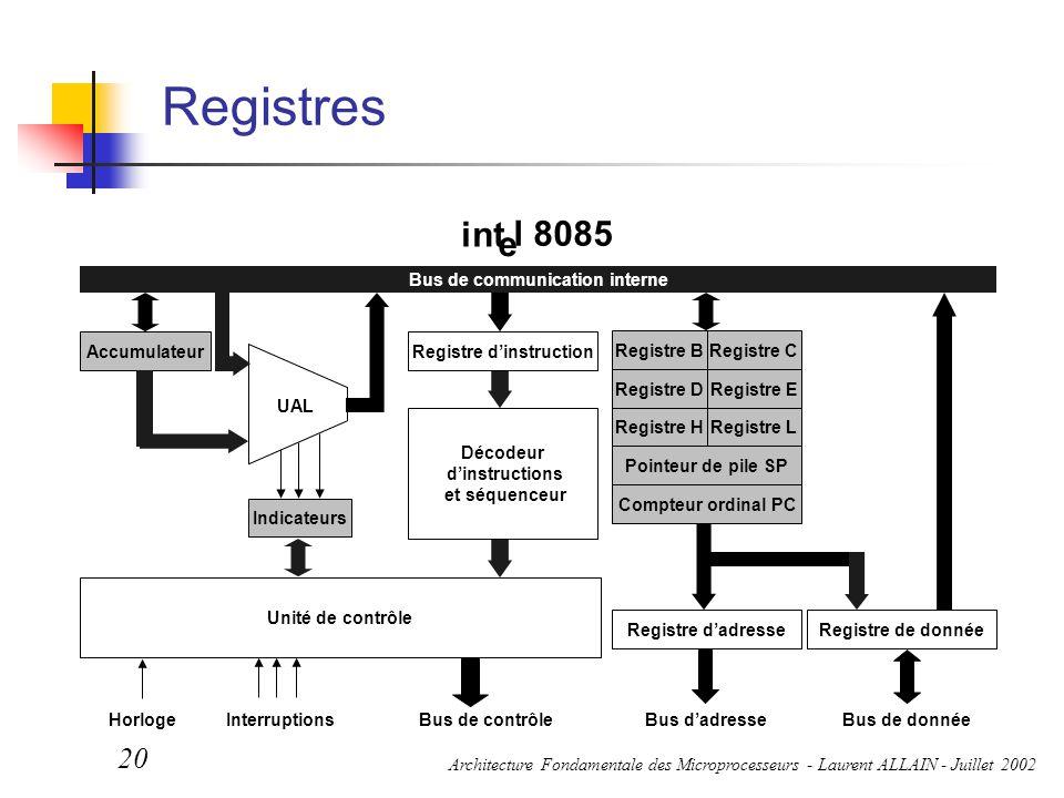 Architecture Fondamentale des Microprocesseurs - Laurent ALLAIN - Juillet 2002 20 Registres Bus de contrôleBus d'adresseBus de donnéeHorloge Interrupt