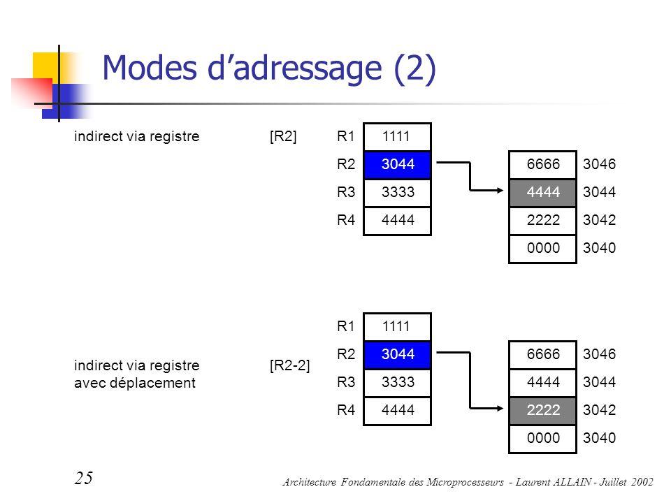 Architecture Fondamentale des Microprocesseurs - Laurent ALLAIN - Juillet 2002 25 Modes d'adressage (2) indirect via registre[R2] indirect via registr