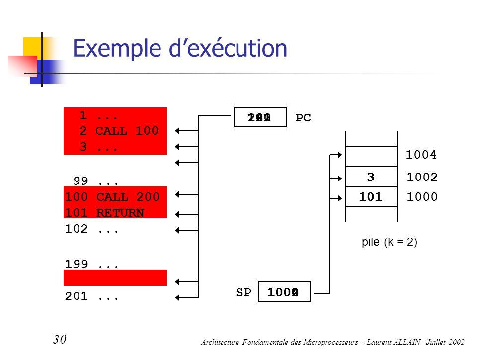 Architecture Fondamentale des Microprocesseurs - Laurent ALLAIN - Juillet 2002 30 pile (k = 2) 1004 1002 1000 PC SP Exemple d'exécution 3 1002 3 101 3