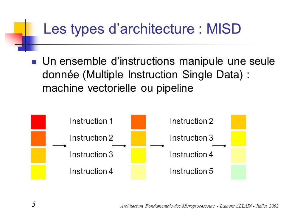 Architecture Fondamentale des Microprocesseurs - Laurent ALLAIN - Juillet 2002 6 Les types d'architecture : MIMD Un ensemble d'instructions manipule un ensemble de données (Multiple Instruction Multiple Data) : machine multi-processeurs MISD SISD SIMD