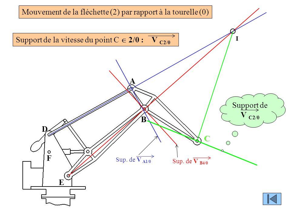 D F E A B Sup. de V A1/0 Sup. de V B4/0 I Mouvement de la fléchette (2) par rapport à la tourelle (0) Support de la vitesse du point C  2/0 : V C2/0