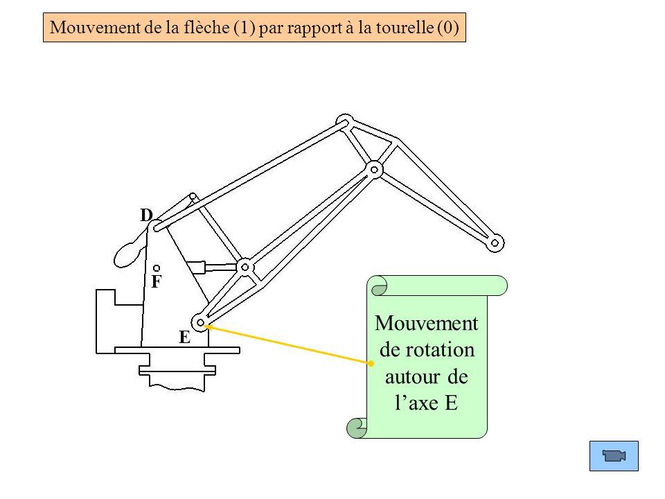D F E Mouvement de rotation autour de l'axe E Mouvement de la flèche (1) par rapport à la tourelle (0)