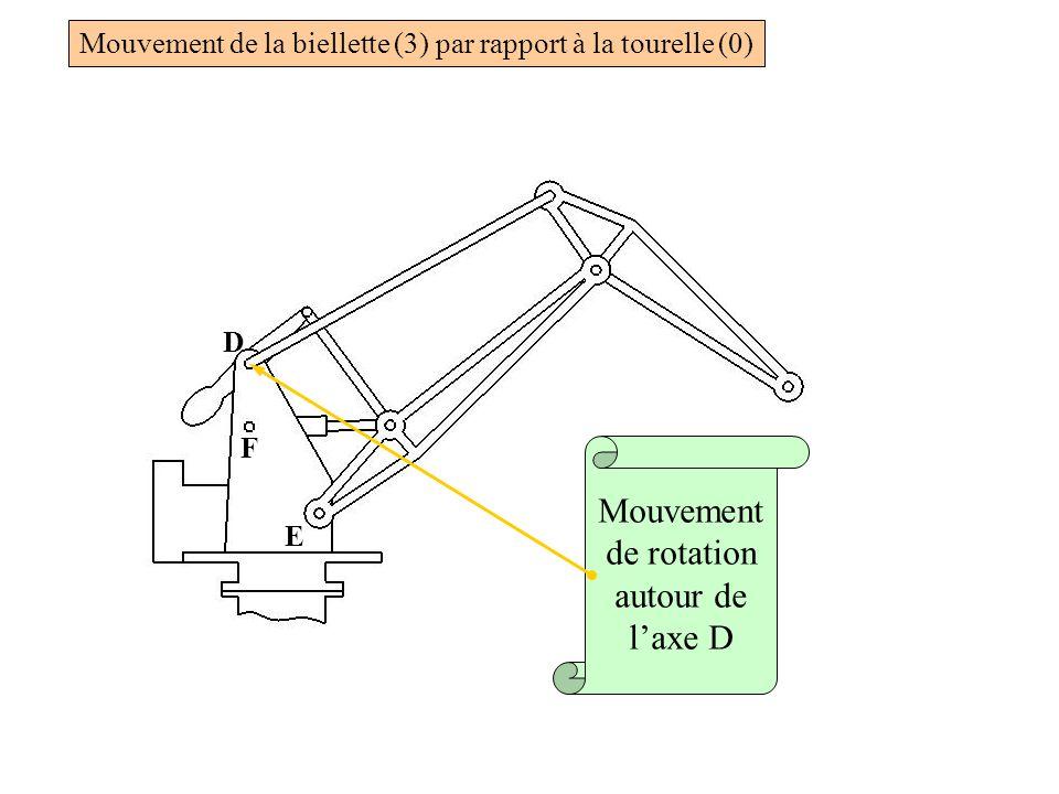 D F E Mouvement de rotation autour de l'axe D Mouvement de la biellette (3) par rapport à la tourelle (0)