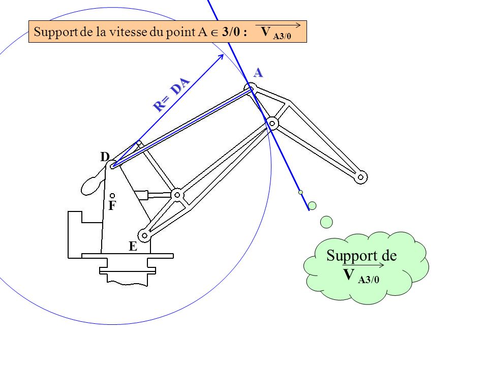 D F E A R= DA Support de V A3/0 Support de la vitesse du point A  3/0 : V A3/0
