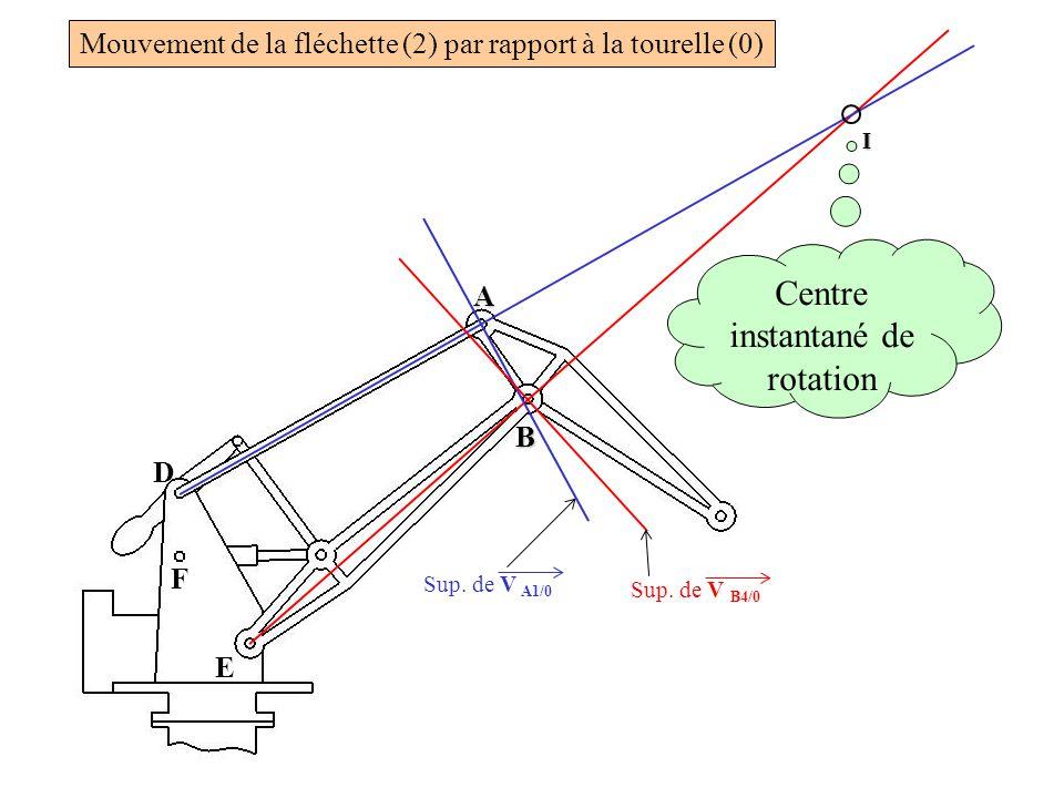 D F E A B Sup. de V A1/0 Sup. de V B4/0 I Centre instantané de rotation Mouvement de la fléchette (2) par rapport à la tourelle (0)