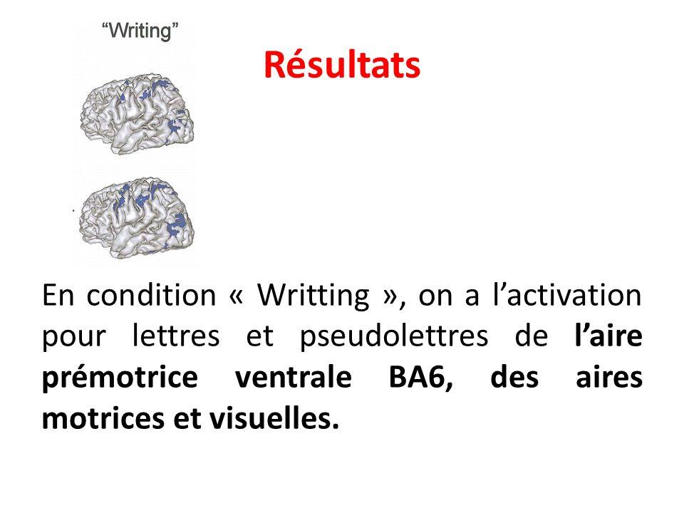 Résultats En condition « Writting », on a l'activation pour lettres et pseudolettres de l'aire prémotrice ventrale BA6, des aires motrices et visuelle