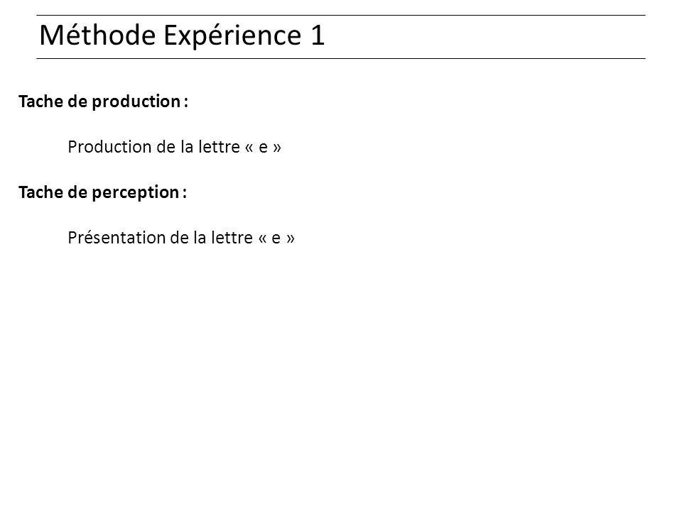 Méthode Expérience 1 Tache de production : Production de la lettre « e » Tache de perception : Présentation de la lettre « e »