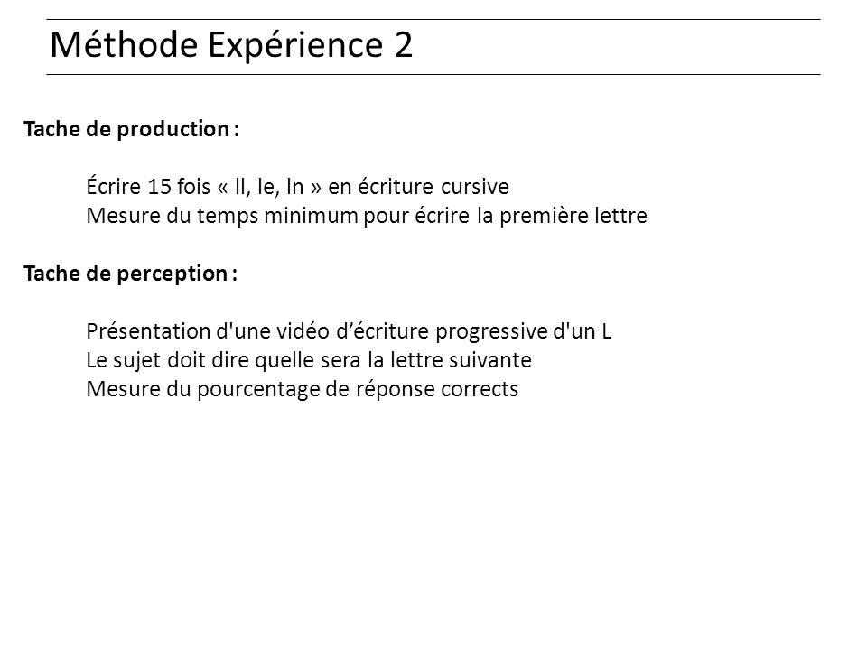Méthode Expérience 2 Tache de production : Écrire 15 fois « ll, le, ln » en écriture cursive Mesure du temps minimum pour écrire la première lettre Ta