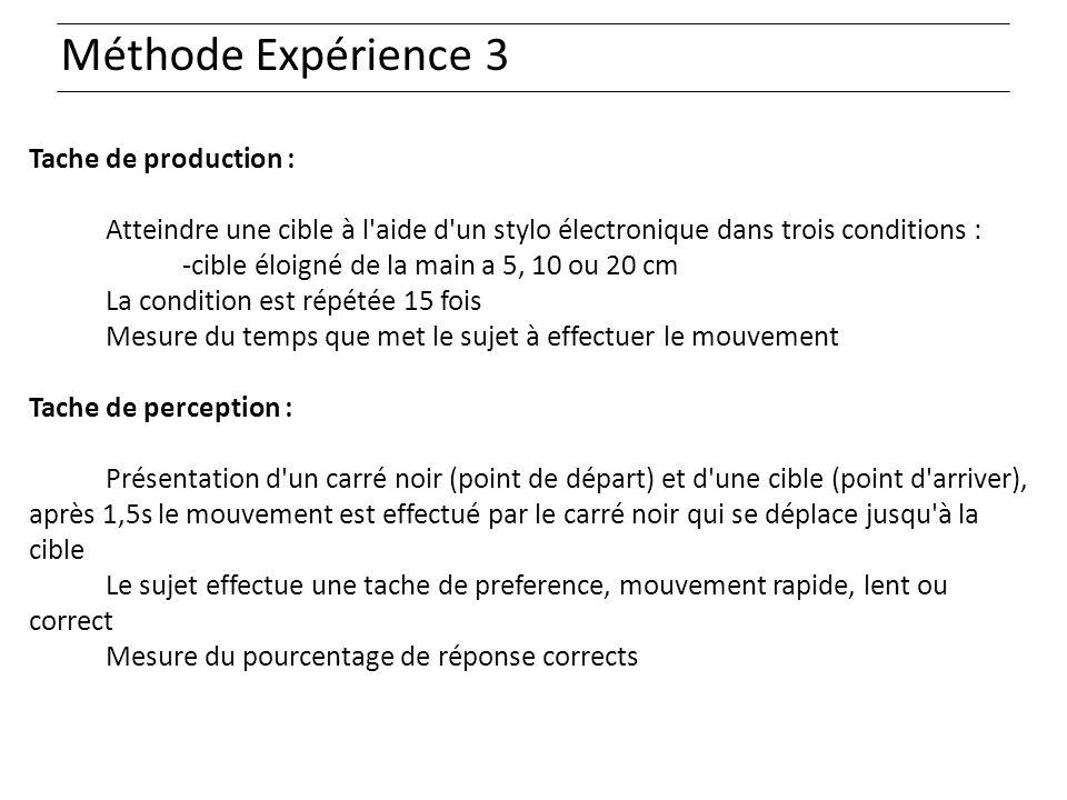 Méthode Expérience 3 Tache de production : Atteindre une cible à l'aide d'un stylo électronique dans trois conditions : -cible éloigné de la main a 5,