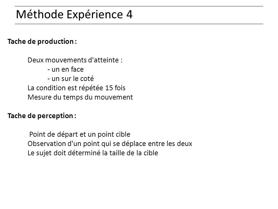 Méthode Expérience 4 Tache de production : Deux mouvements d'atteinte : - un en face - un sur le coté La condition est répétée 15 fois Mesure du temps