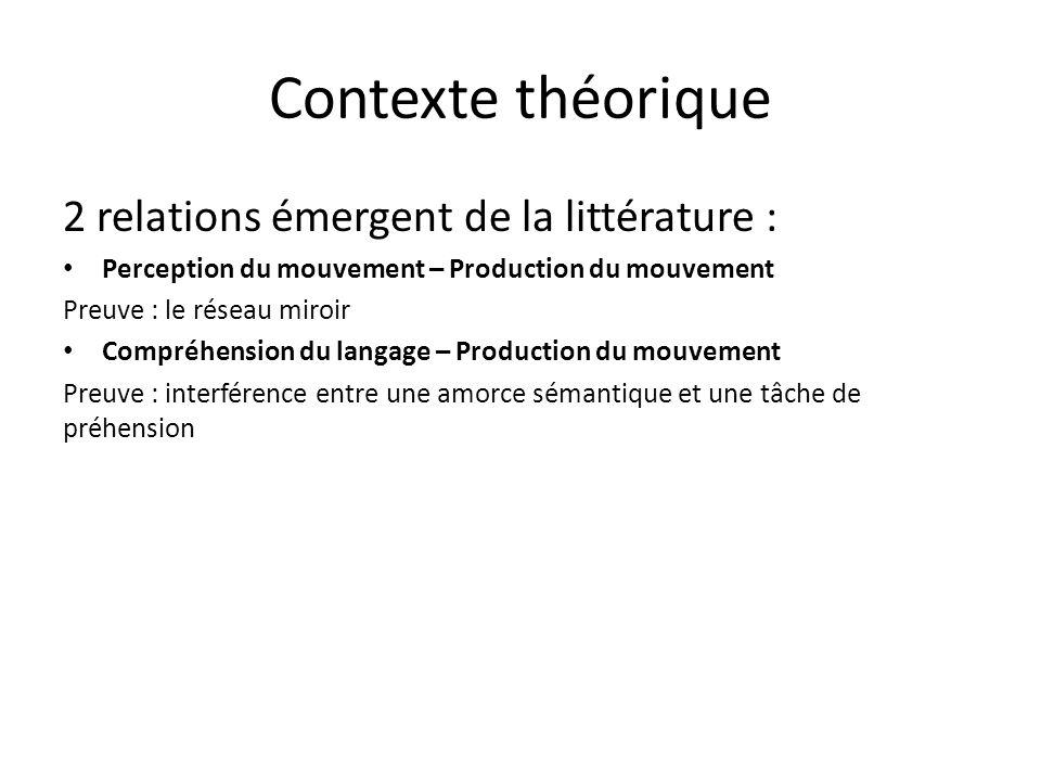 Contexte théorique 2 relations émergent de la littérature : Perception du mouvement – Production du mouvement Preuve : le réseau miroir Compréhension