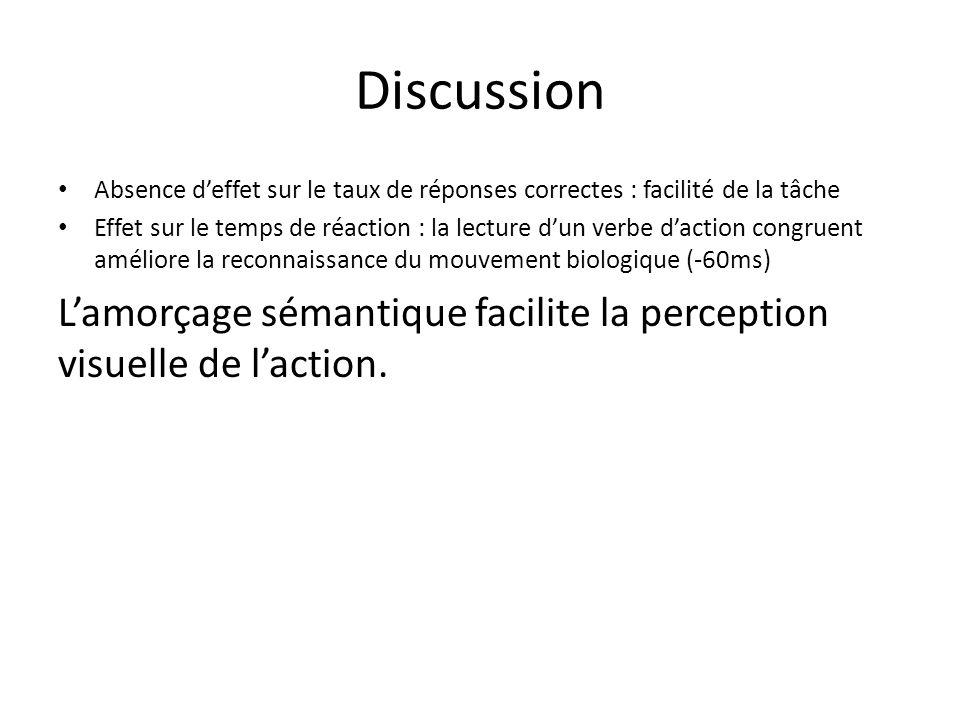 Discussion Absence d'effet sur le taux de réponses correctes : facilité de la tâche Effet sur le temps de réaction : la lecture d'un verbe d'action co