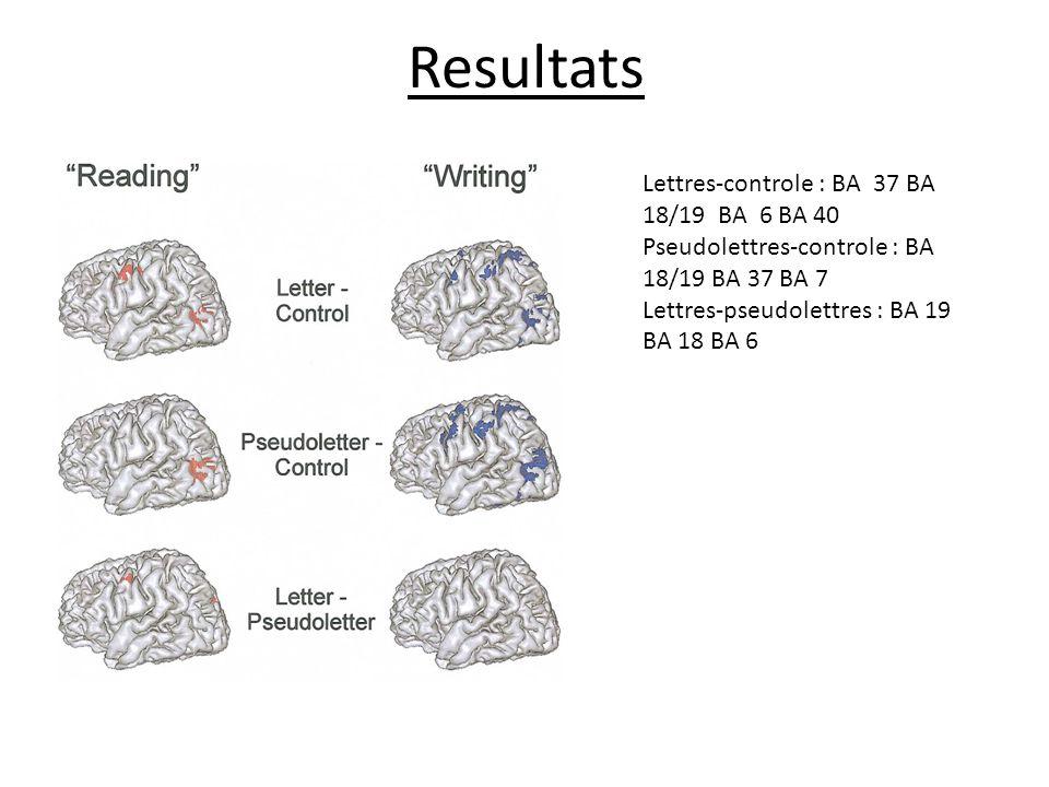 Resultats Lettres-controle : BA 37 BA 18/19 BA 6 BA 40 Pseudolettres-controle : BA 18/19 BA 37 BA 7 Lettres-pseudolettres : BA 19 BA 18 BA 6