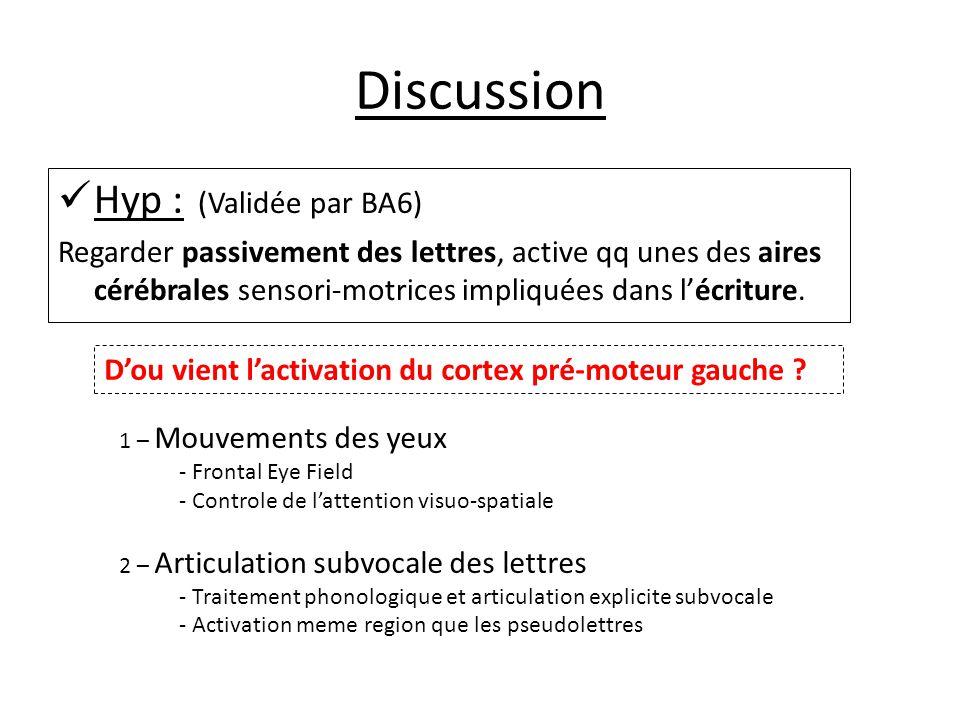 Discussion Hyp : (Validée par BA6) Regarder passivement des lettres, active qq unes des aires cérébrales sensori-motrices impliquées dans l'écriture.