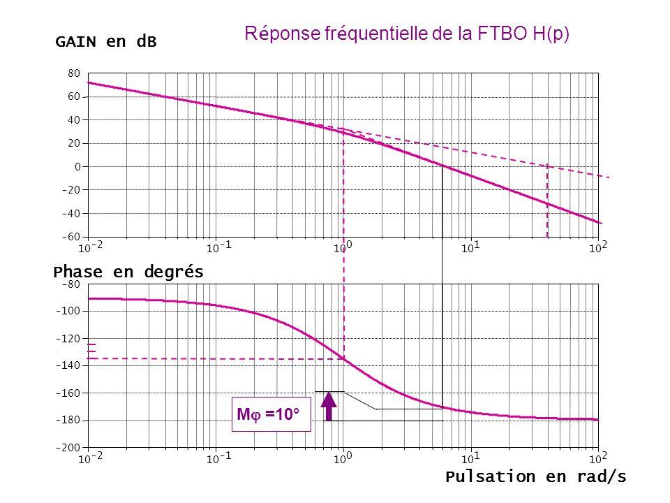 -2 10 10 0 1 2 -60 -40 -20 0 20 40 60 80 -2 10 10 0 1 2 -200 -180 -160 -140 -120 -100 -80 R é ponse fr é quentielle de la FTBO H(p) GAIN en dB Phase e