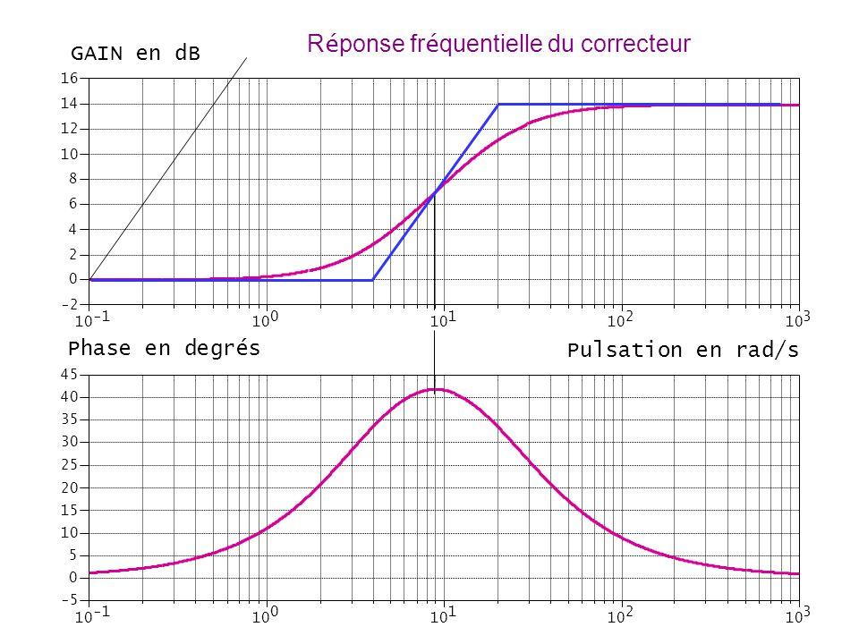 10 0 1 2 3 -2 0 2 4 6 8 10 12 14 16 GAIN en dB 10 0 1 2 3 -5 0 5 10 15 20 25 30 35 40 45 Phase en degrés Pulsation en rad/s R é ponse fr é quentielle