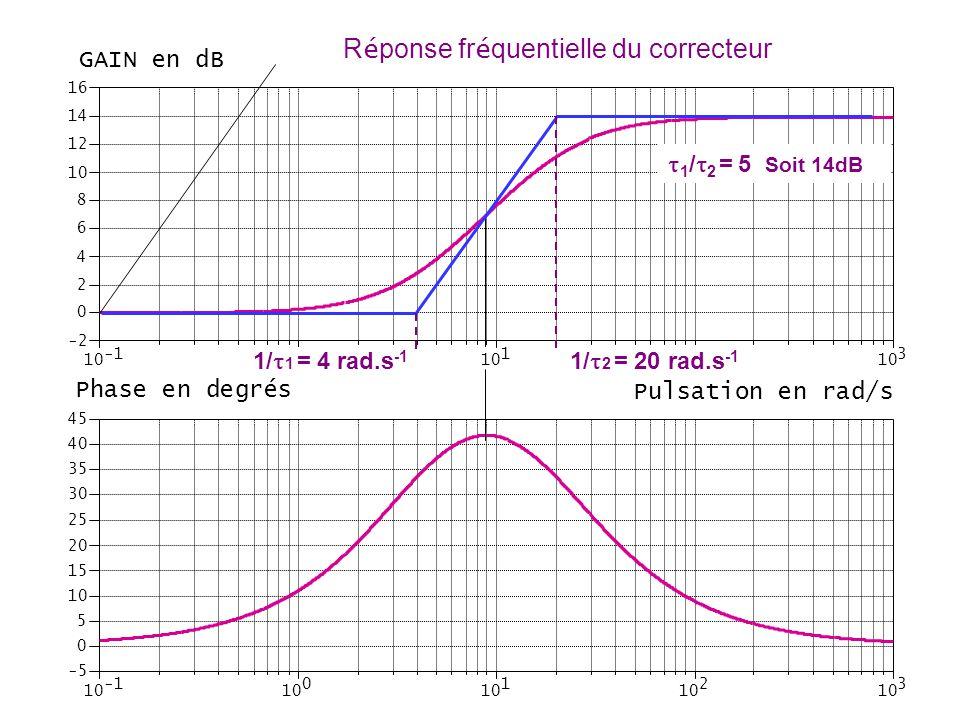 10 0 1 2 3 -2 0 2 4 6 8 10 12 14 16 GAIN en dB 10 0 1 2 3 -5 0 5 10 15 20 25 30 35 40 45 Phase en degrés Pulsation en rad/s  1 /  2 = 5 Soit 14dB 1/