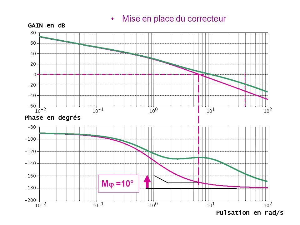 -2 10 10 0 1 2 -60 -40 -20 0 20 40 60 80 -2 10 10 0 1 2 -200 -180 -160 -140 -120 -100 -80 M  =10° Mise en place du correcteur GAIN en dB Phase en deg