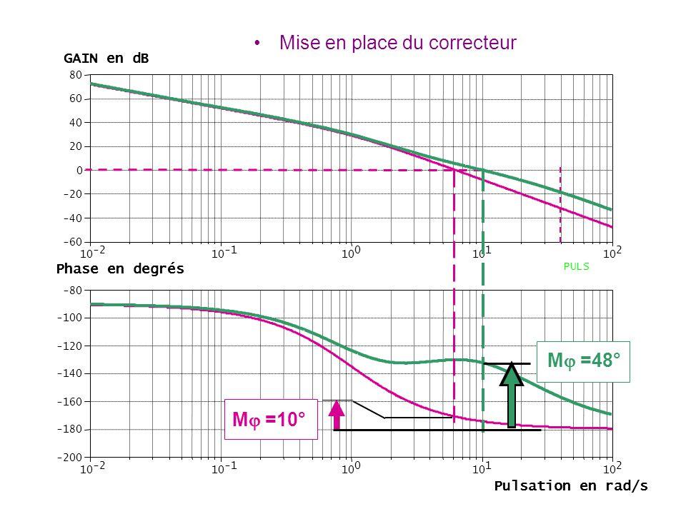 -2 10 10 0 1 2 -60 -40 -20 0 20 40 60 80 PULS -2 10 10 0 1 2 -200 -180 -160 -140 -120 -100 -80 M  =10° M  =48° GAIN en dB Phase en degrés Pulsation
