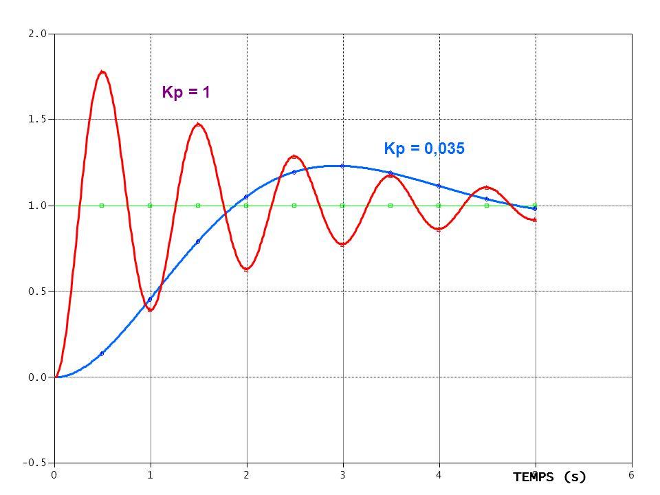 0123456 -0.5 0.0 0.5 1.0 1.5 2.0 TEMPS (s) Kp = 1 Kp = 0,035